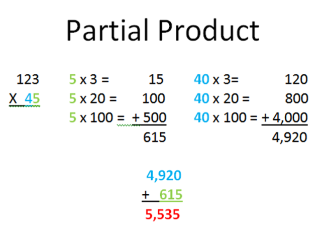 partial product